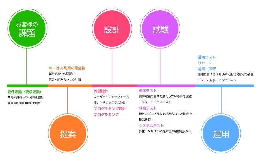 開発コーディネート 業務フロー